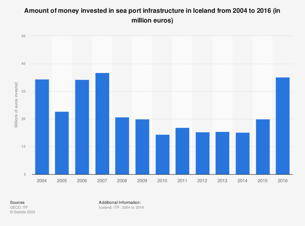 Statistic: Amount of money invested in sea port infrastructure in Iceland from 2004 to 2016 (in million euros) | Statista