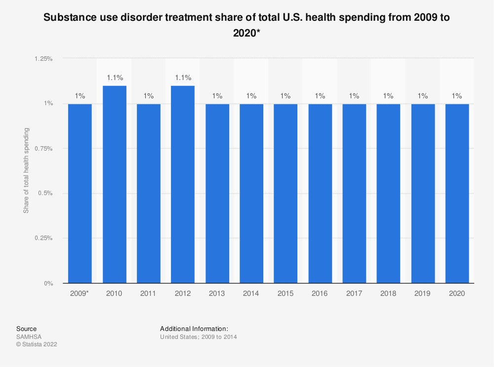 Statistic: Substance use disorder treatment share of total U.S. health spending from 2009 to 2020* | Statista