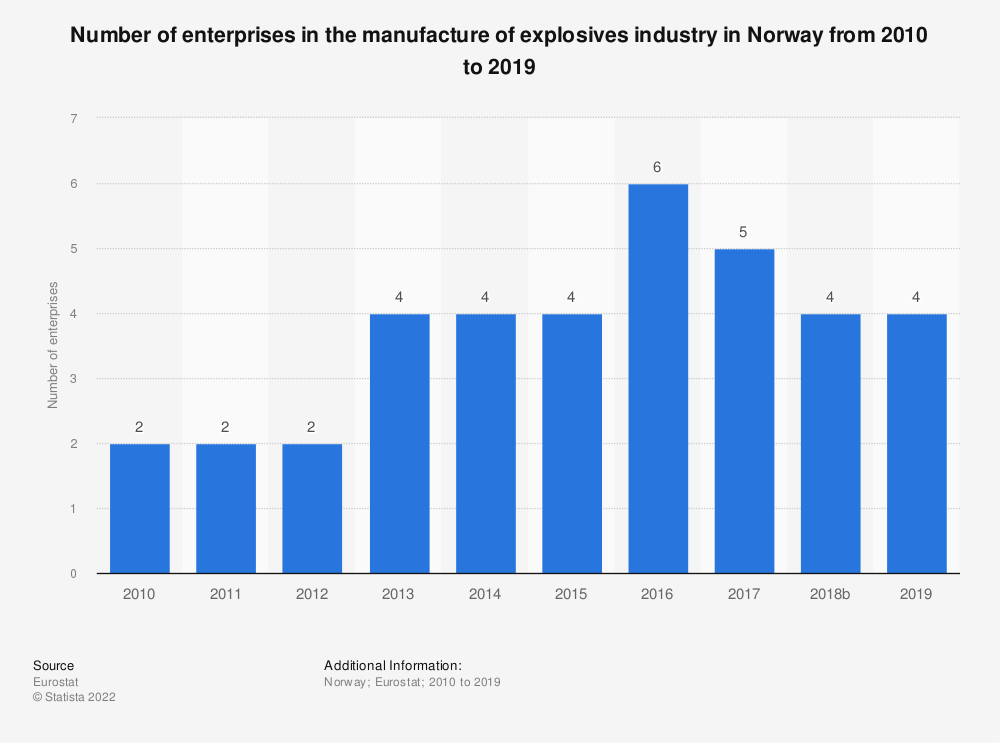 Statistic: Number of enterprises in the manufacture of explosives industry in Norway from 2008 to 2016 | Statista