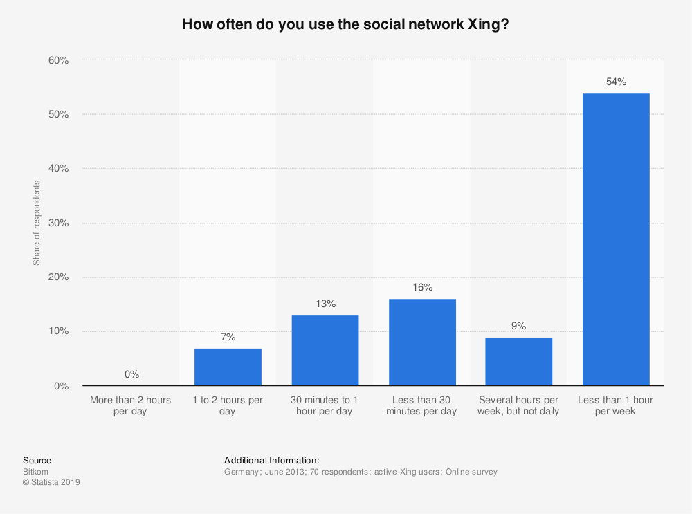 Statistic: How often do you use the social network Xing?   Statista