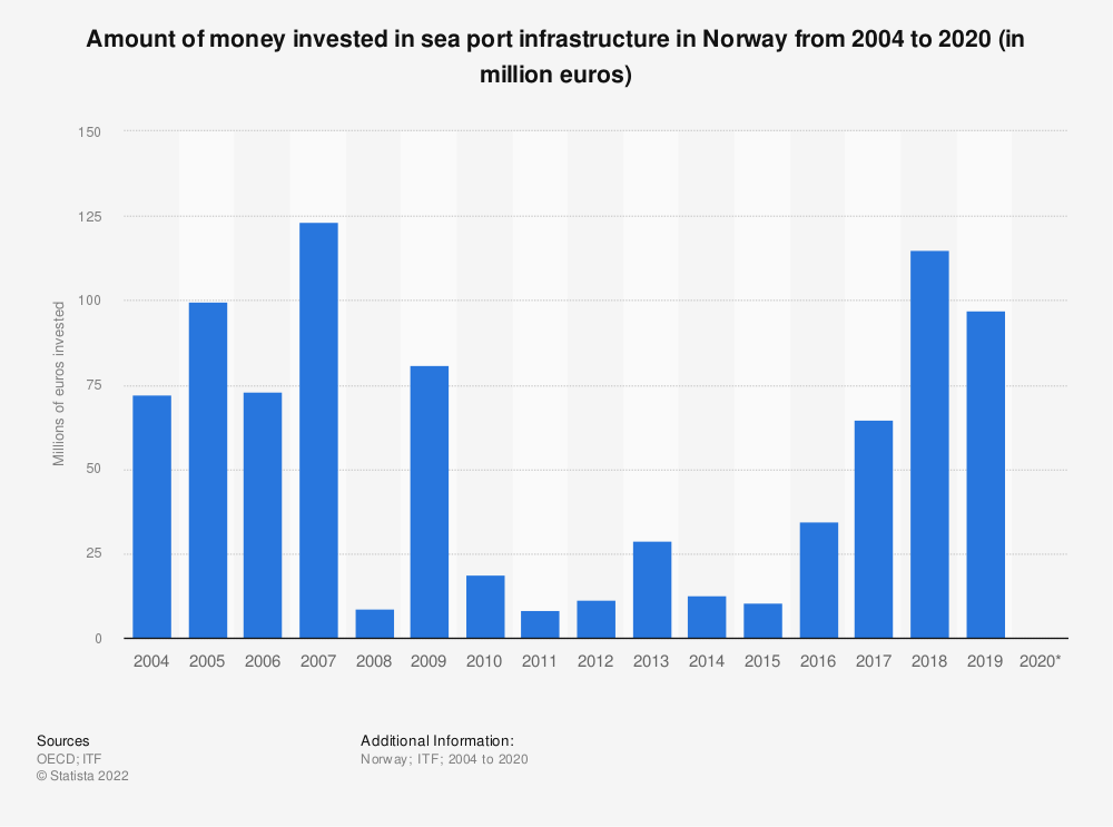 Statistic: Amount of money invested in sea port infrastructure in Norway from 2004 to 2016 (in million euros) | Statista