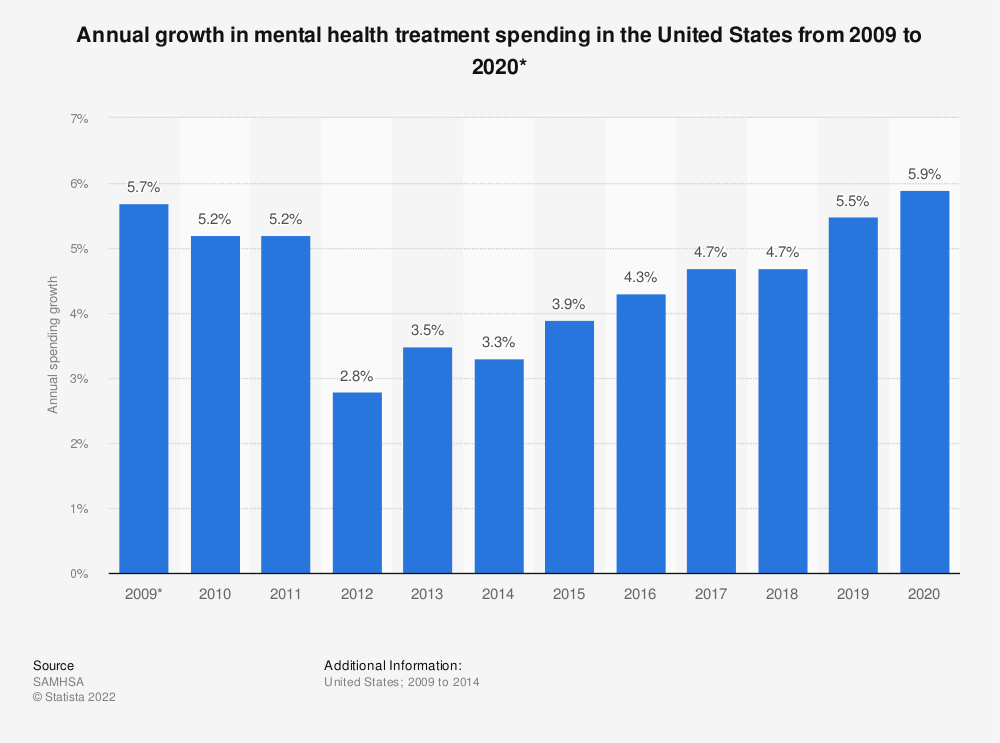 Statistic: Annual growth in mental health treatment spending in the United States from 2009 to 2020* | Statista