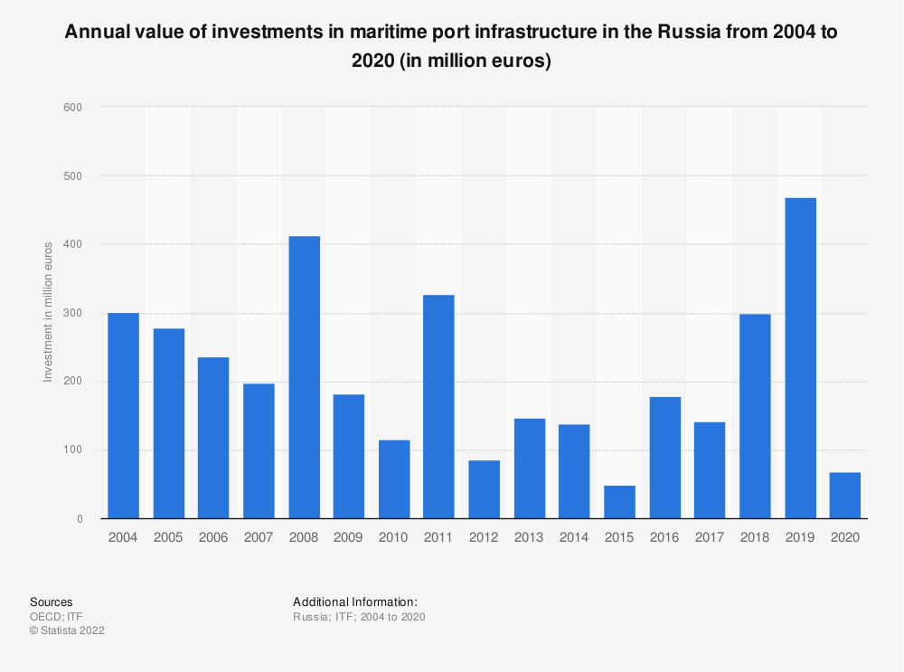 Statistic: Annual value of investments in maritime port infrastructure in the Russia from 2004 to 2018 (in million euros) | Statista