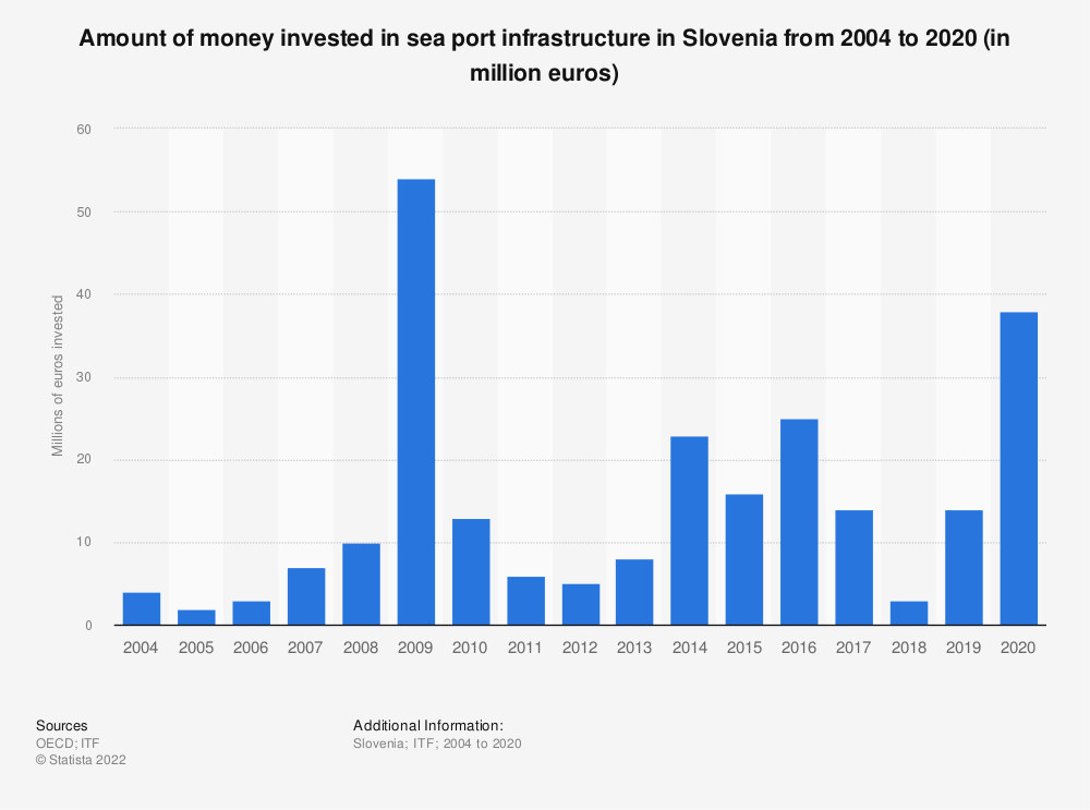 Statistic: Amount of money invested in sea port infrastructure in Slovenia from 2004 to 2018 (in million euros) | Statista