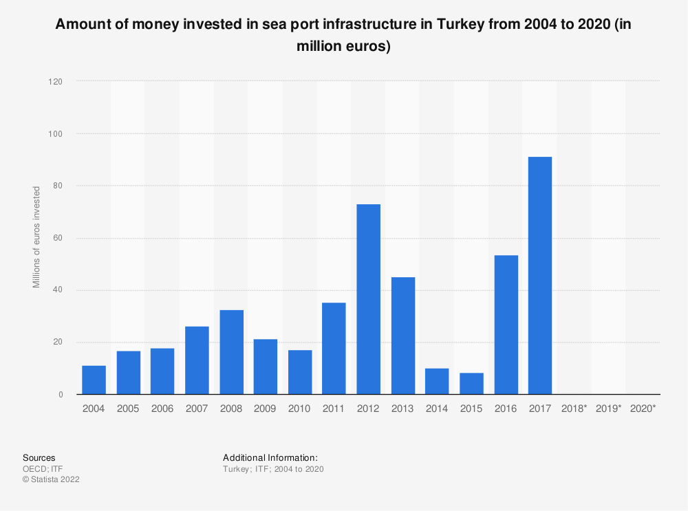 Statistic: Amount of money invested in sea port infrastructure in Turkey from 2004 to 2018 (in million euros) | Statista