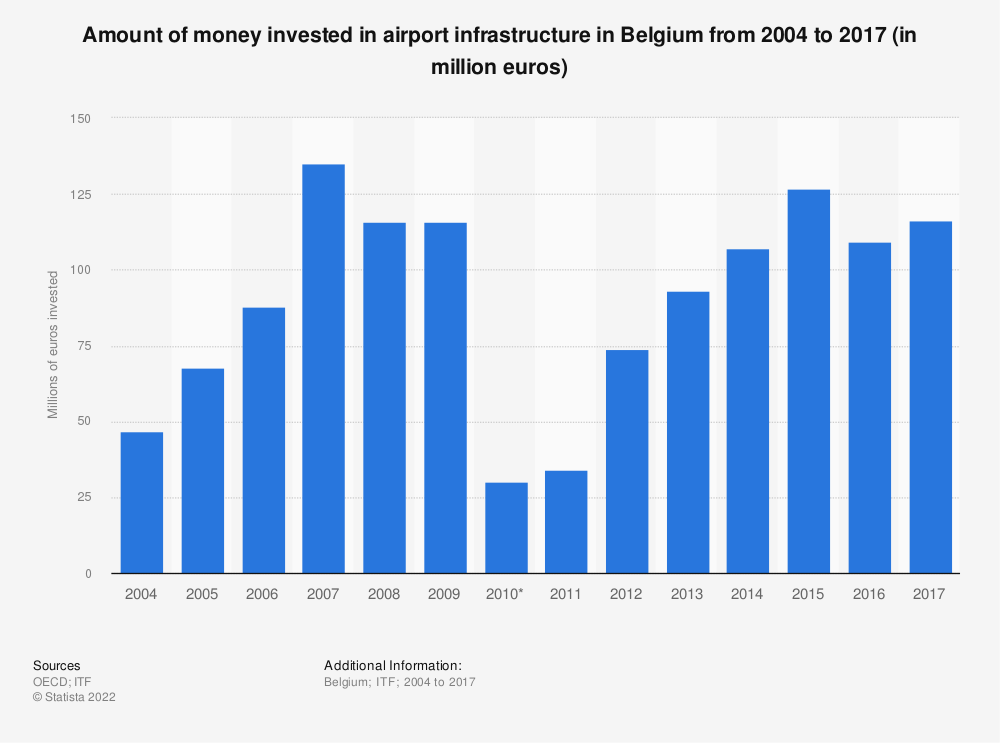 Statistic: Amount of money invested in airport infrastructure in Belgium from 2004 to 2017 (in million euros) | Statista