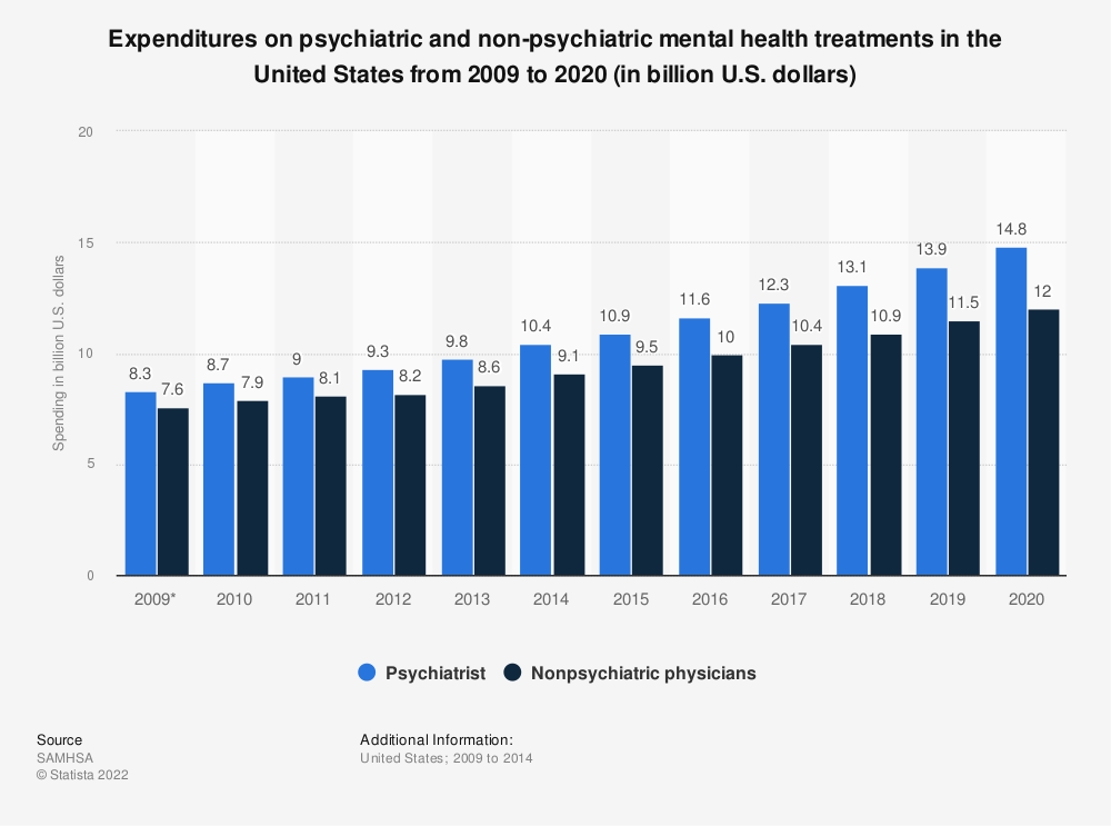 Statistic: Expenditures on psychiatric and non-psychiatric mental health treatments in the United States from 2009 to 2020 (in billion U.S. dollars) | Statista