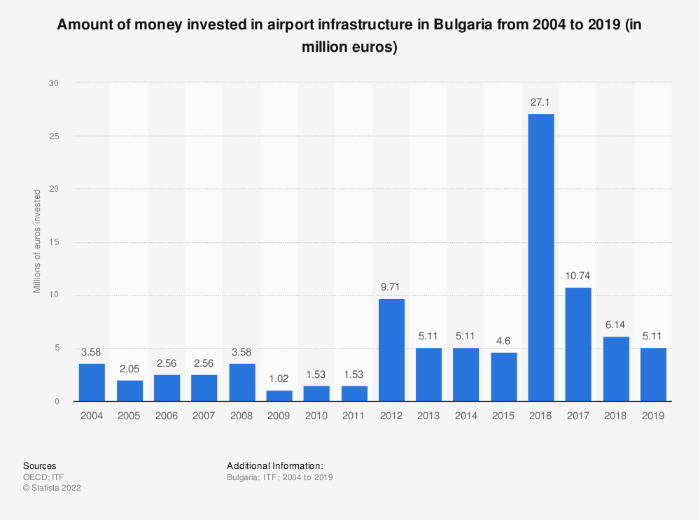 Statistic: Amount of money invested in airport infrastructure in Bulgaria from 2004 to 2016 (in million euros) | Statista
