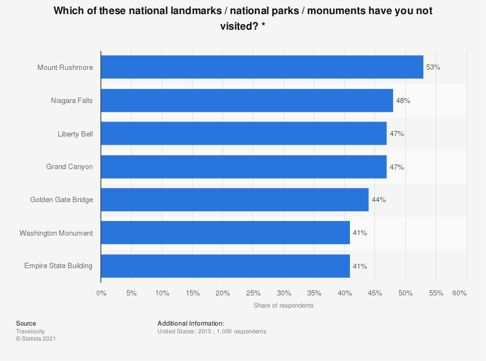 Statistic: Which of these national landmarks / national parks / monuments have you not visited? * | Statista