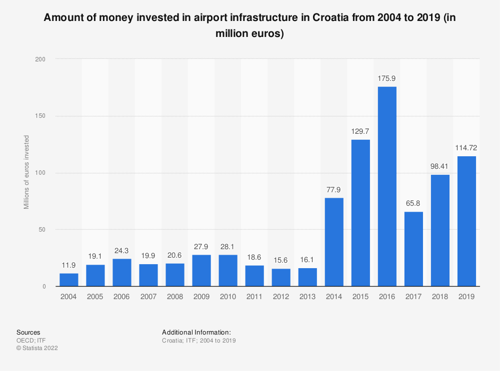 Statistic: Amount of money invested in airport infrastructure in Croatia from 2004 to 2018 (in million euros) | Statista