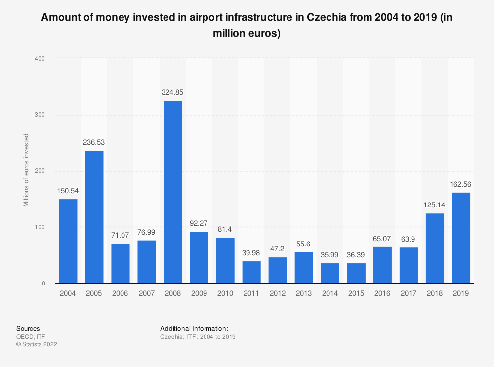 Statistic: Amount of money invested in airport infrastructure in the Czech Republic from 2004 to 2017 (in million euros) | Statista