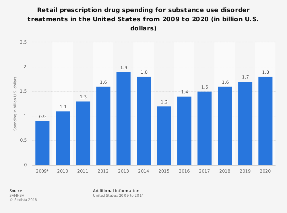 Statistic: Retail prescription drug spending for substance use disorder treatments in the United States from 2009 to 2020 (in billion U.S. dollars) | Statista