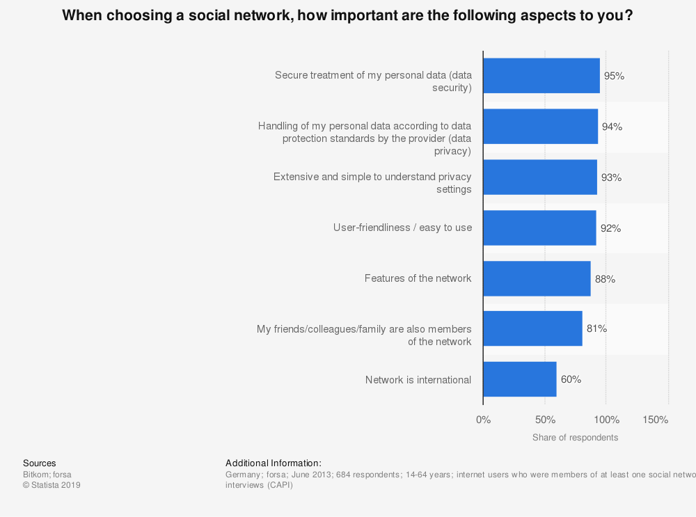 Statistic: When choosing a social network, how important are the following aspects to you? | Statista