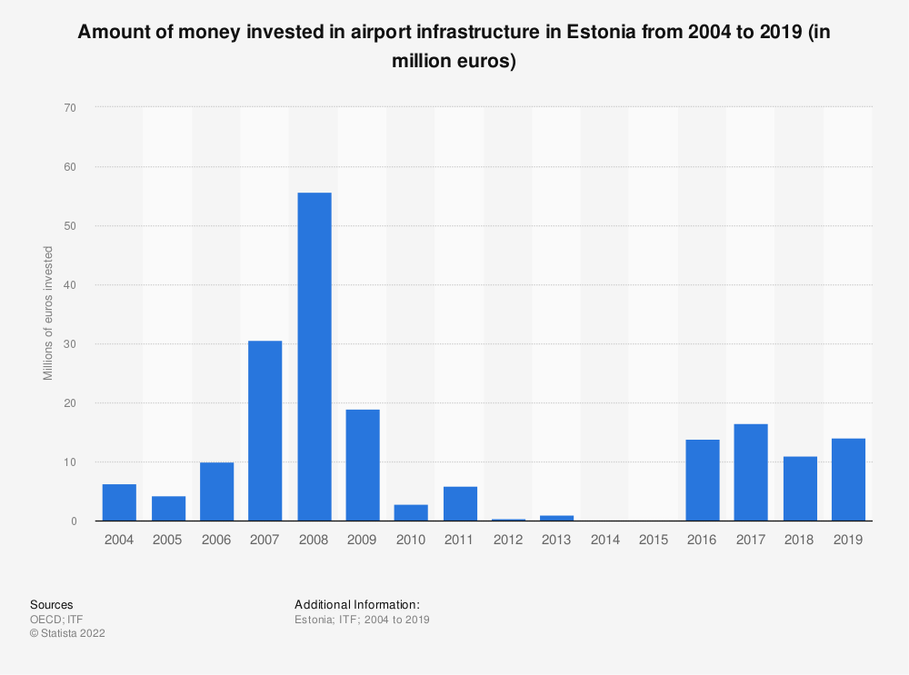 Statistic: Amount of money invested in airport infrastructure in Estonia from 2004 to 2017 (in million euros) | Statista