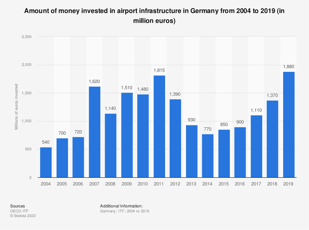 Statistic: Amount of money invested in airport infrastructure in Germany from 2004 to 2017 (in million euros) | Statista
