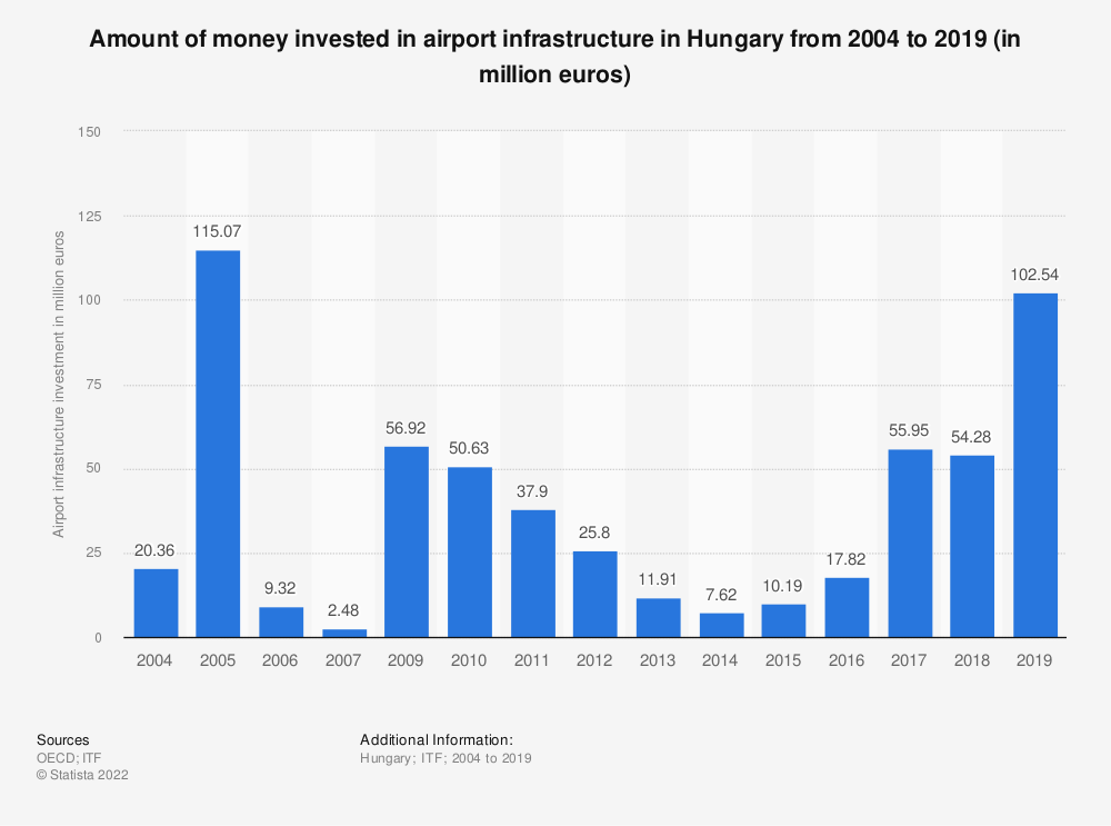 Statistic: Amount of money invested in airport infrastructure in Hungary from 2004 to 2017 (in million euros) | Statista