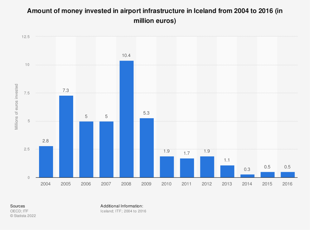 Statistic: Amount of money invested in airport infrastructure in Iceland from 2004 to 2016 (in million euros) | Statista