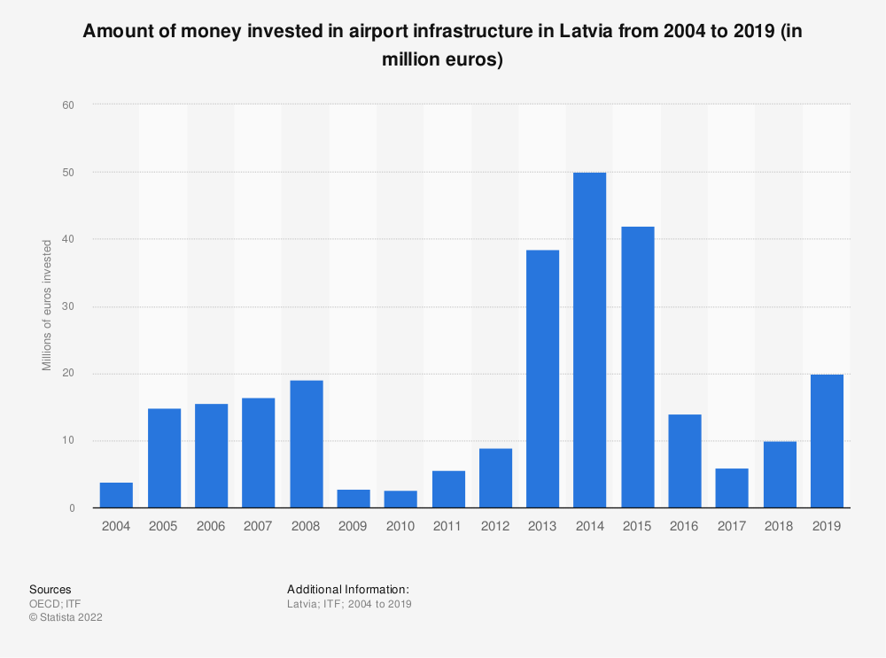 Statistic: Amount of money invested in airport infrastructure in Latvia from 2004 to 2017 (in million euros) | Statista