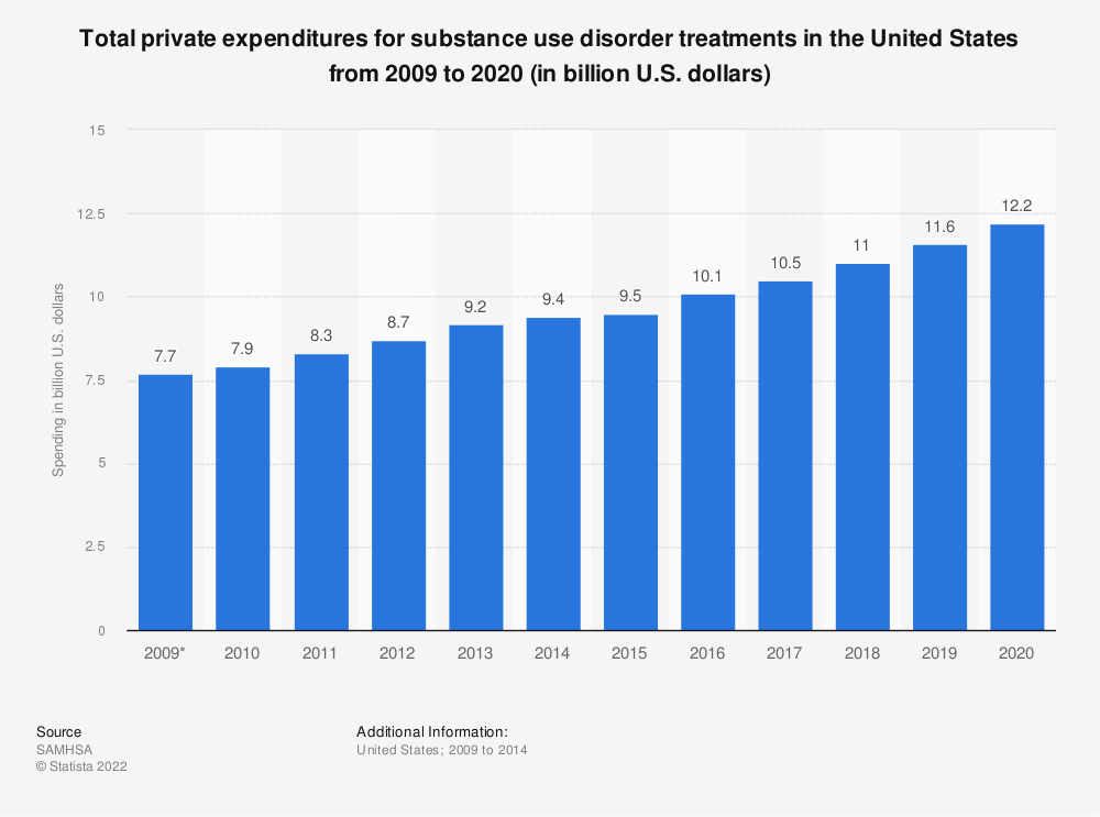 Statistic: Total private expenditures for substance use disorder treatments in the United States from 2009 to 2020 (in billion U.S. dollars) | Statista