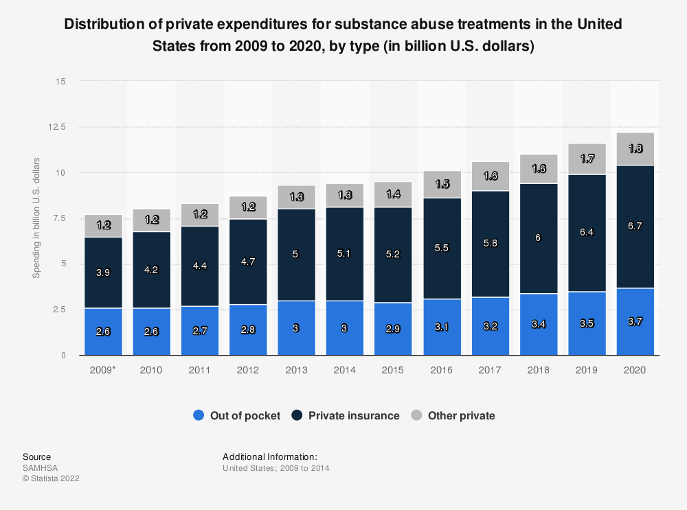 Statistic: Distribution of private expenditures for substance abuse treatments in the United States from 2009 to 2020, by type (in billion U.S. dollars) | Statista