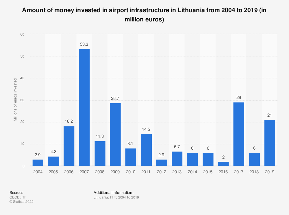 Statistic: Amount of money invested in airport infrastructure in Lithuania from 2004 to 2017 (in million euros) | Statista