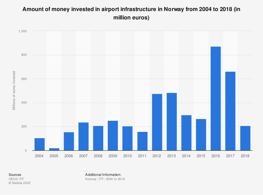 Statistic: Amount of money invested in airport infrastructure in Norway from 2004 to 2016 (in million euros) | Statista