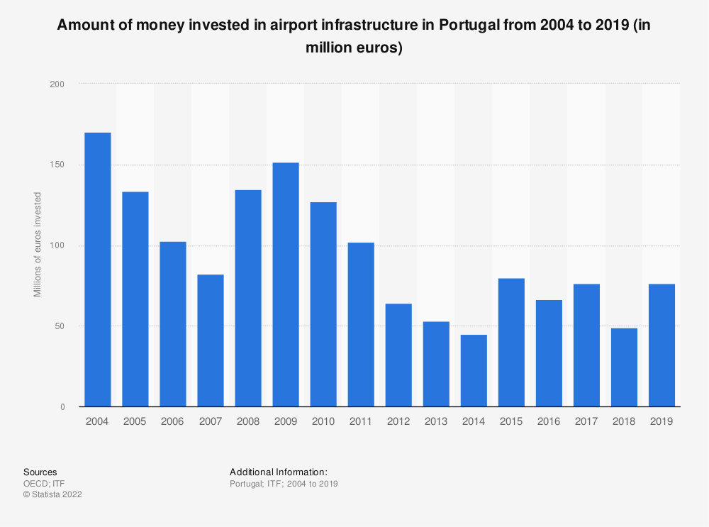 Statistic: Amount of money invested in airport infrastructure in Portugal from 2004 to 2018 (in million euros) | Statista