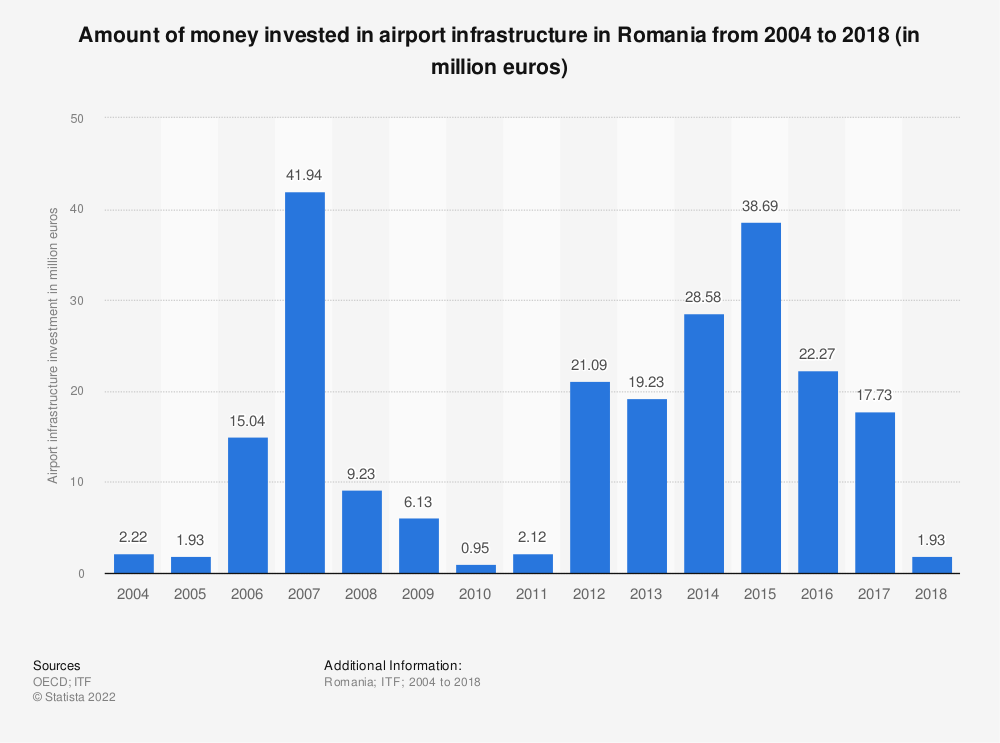 Statistic: Amount of money invested in airport infrastructure in Romania from 2004 to 2018 (in million euros) | Statista