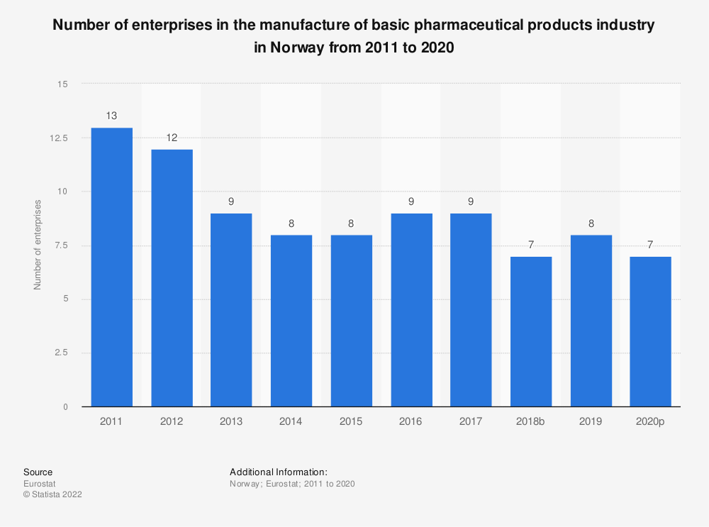 Statistic: Number of enterprises in the manufacture of basic pharmaceutical products industry in Norway from 2008 to 2016 | Statista