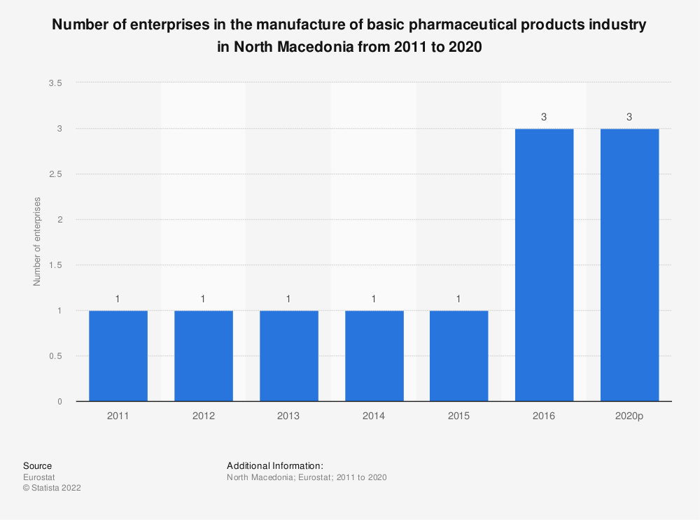 Statistic: Number of enterprises in the manufacture of basic pharmaceutical products industry in North Macedonia from 2011 to 2016 | Statista