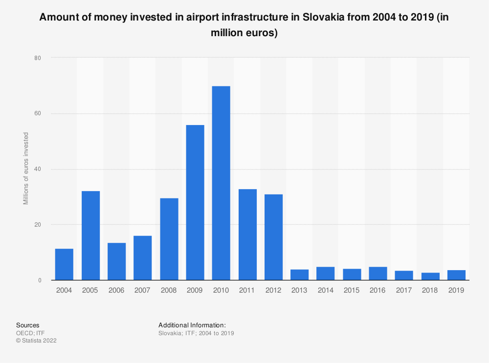 Statistic: Amount of money invested in airport infrastructure in Slovakia from 2004 to 2017 (in million euros) | Statista