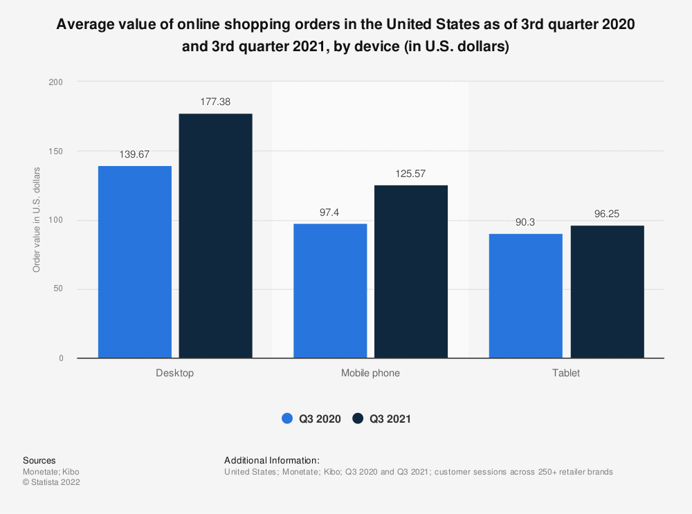 Statistic: Average value of online shopping orders in the United States as of 1st quarter 2019, by device (in U.S. dollars) | Statista