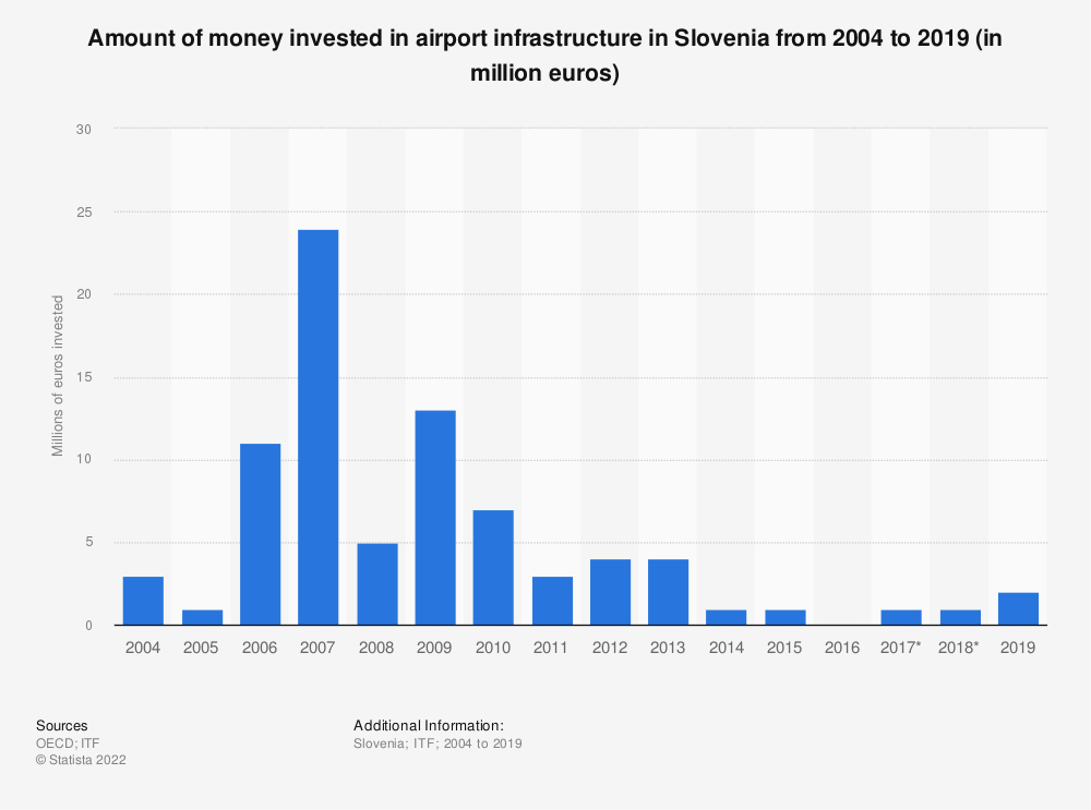 Statistic: Amount of money invested in airport infrastructure in Slovenia from 2004 to 2017 (in million euros) | Statista