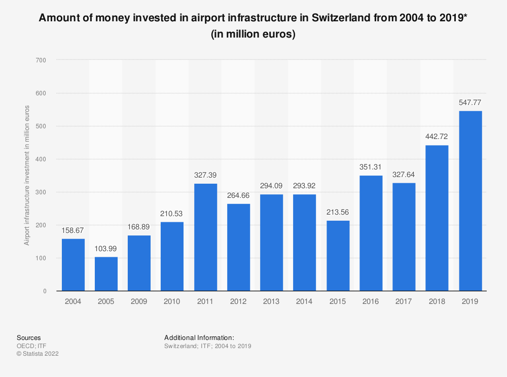 Statistic: Amount of money invested in airport infrastructure in Switzerland from 2004 to 2016* (in million euros) | Statista