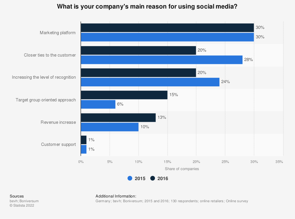 Statistic: What is your company's main reason for using social media? | Statista