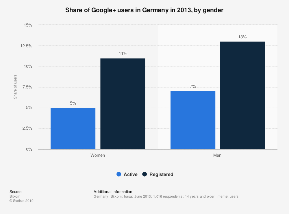 Statistic: Share of Google+ users in Germany in 2013, by gender | Statista