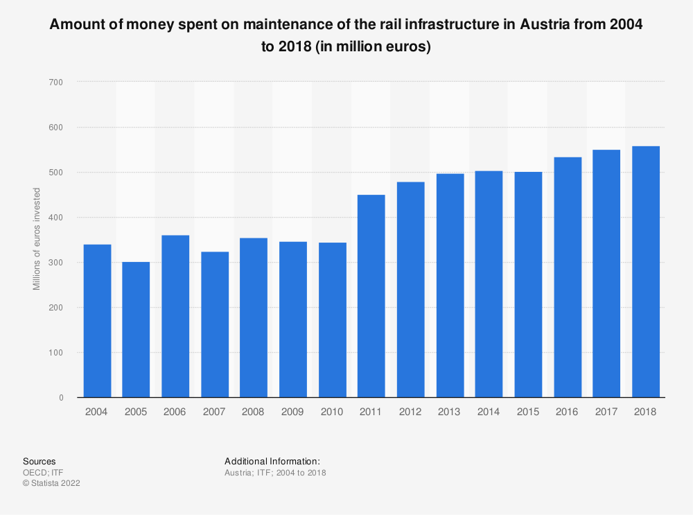 Statistic: Amount of money spent on maintenance of the rail infrastructure in Austria from 2004 to 2016 (in million euros) | Statista