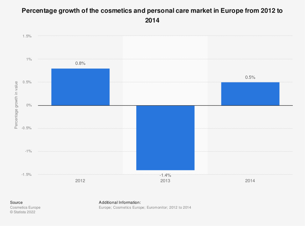 Statistic: Percentage growth of the cosmetics and personal care market in Europe from 2012 to 2014 | Statista