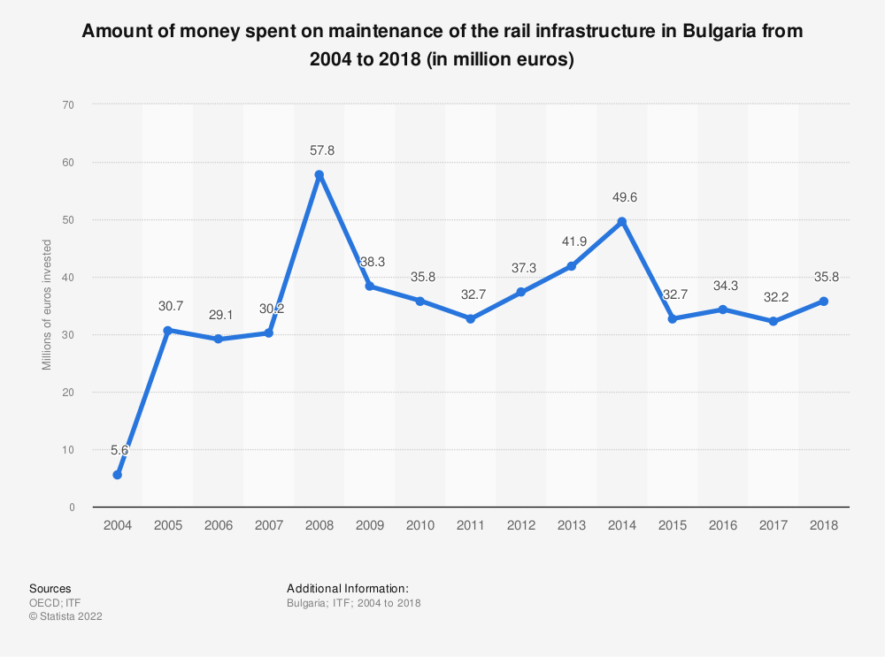 Statistic: Amount of money spent on maintenance of the rail infrastructure in Bulgaria from 2004 to 2016 (in million euros) | Statista