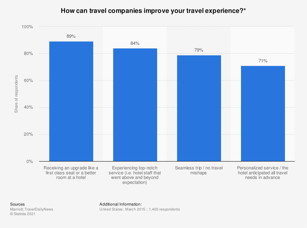 Statistic: How can travel companies improve your travel experience?* | Statista