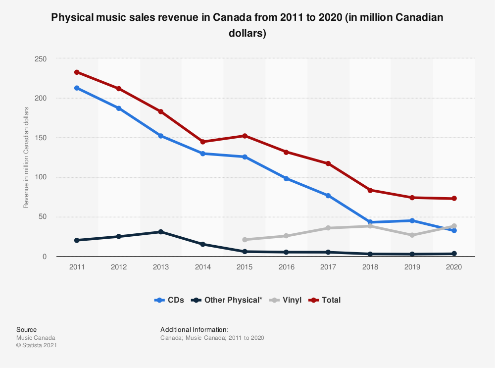 Statistic: Physical music sales revenue in Canada from 2011 to 2018 (in million Canadian dollars) | Statista