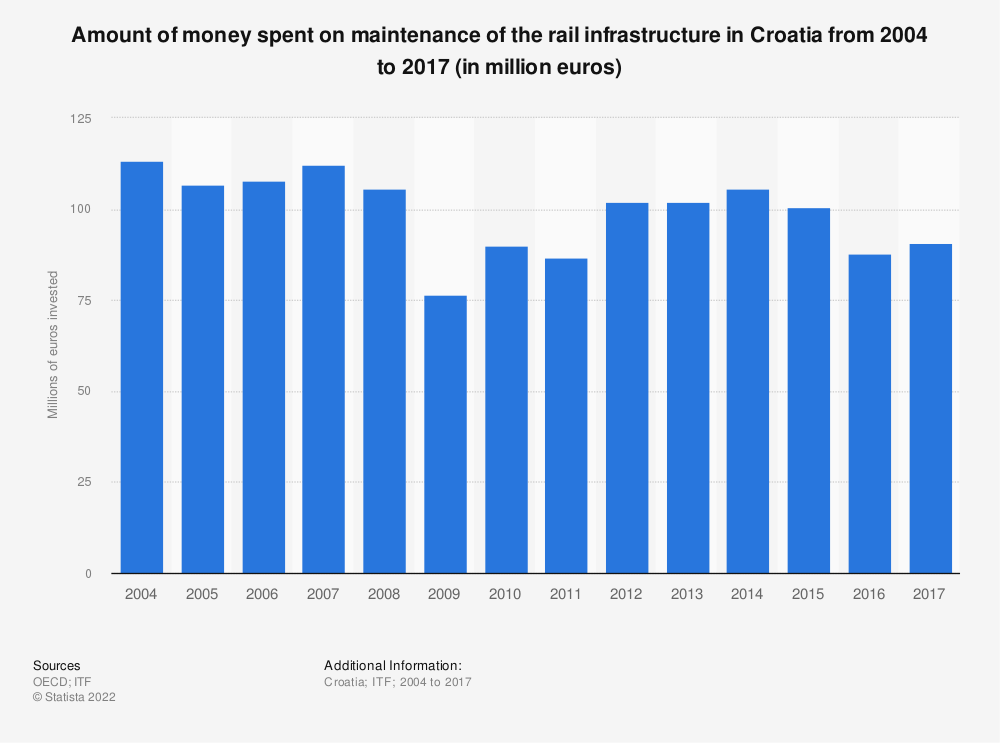 Statistic: Amount of money spent on maintenance of the rail infrastructure in Croatia from 2004 to 2017 (in million euros) | Statista