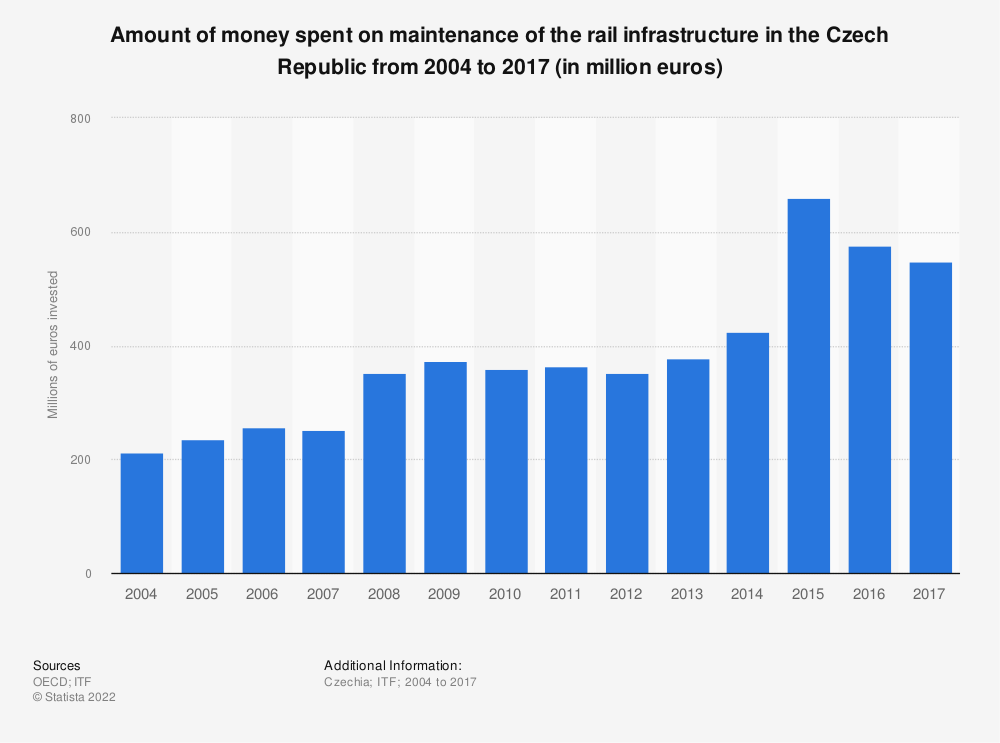 Statistic: Amount of money spent on maintenance of the rail infrastructure in the Czech Republic from 2004 to 2017 (in million euros) | Statista