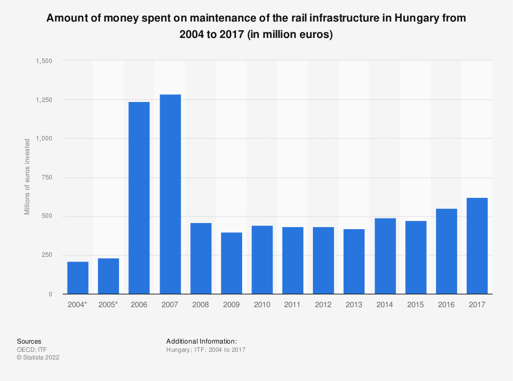 Statistic: Amount of money spent on maintenance of the rail infrastructure in Hungary from 2004 to 2017 (in million euros) | Statista