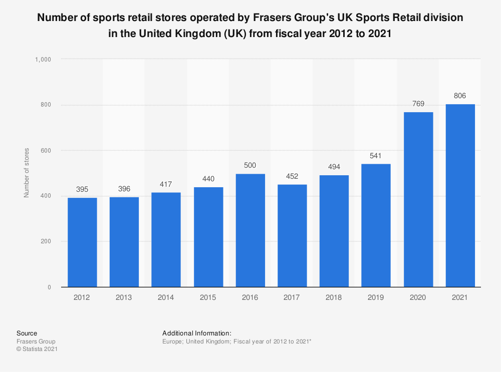 Statistic: Number of sports retail stores operated by Sports Direct in the United Kingdom (UK) from fiscal year 2012 to 2020 | Statista