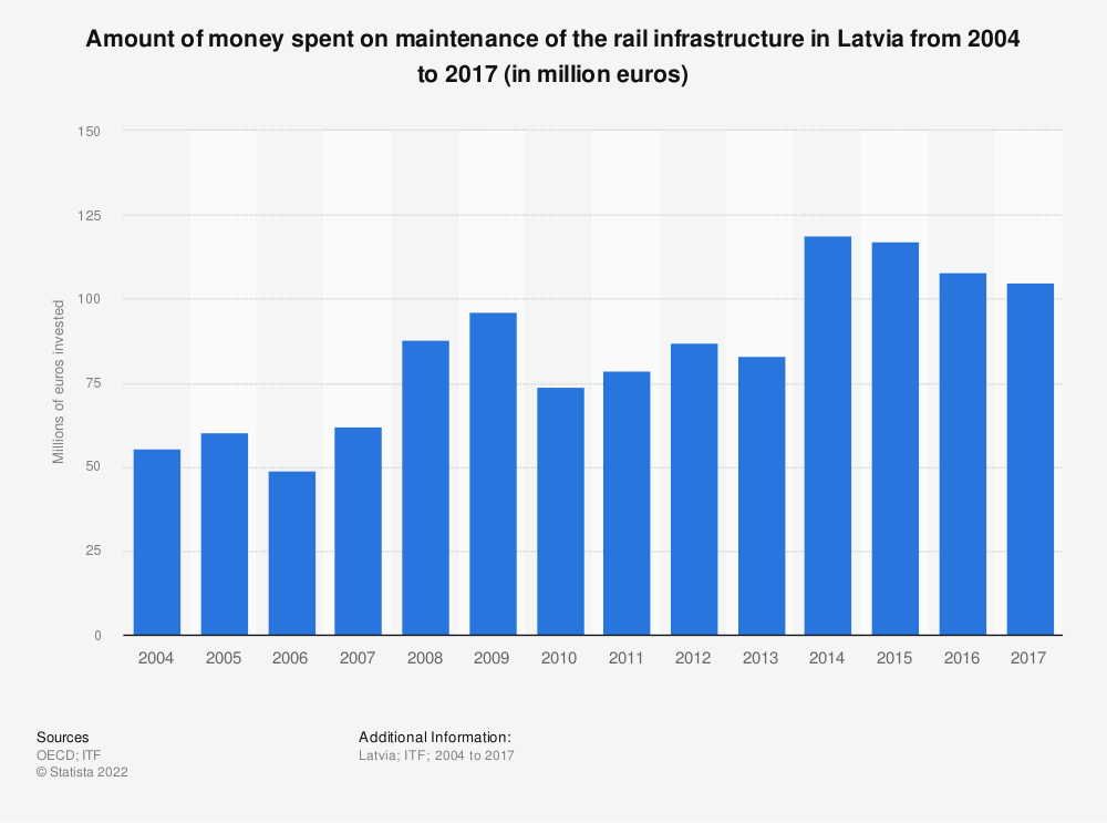Statistic: Amount of money spent on maintenance of the rail infrastructure in Latvia from 2004 to 2017 (in million euros)   Statista