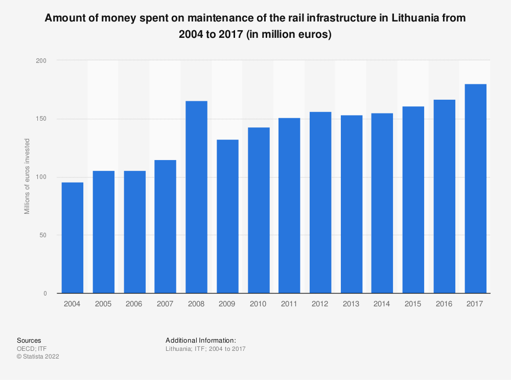 Statistic: Amount of money spent on maintenance of the rail infrastructure in Lithuania from 2004 to 2017 (in million euros) | Statista