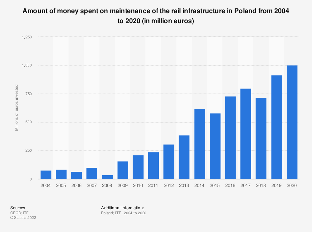 Statistic: Amount of money spent on maintenance of the rail infrastructure in Poland from 2004 to 2017 (in million euros) | Statista
