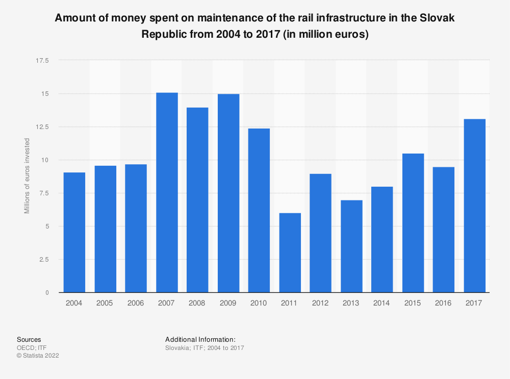 Statistic: Amount of money spent on maintenance of the rail infrastructure in the Slovak Republic from 2004 to 2017 (in million euros) | Statista