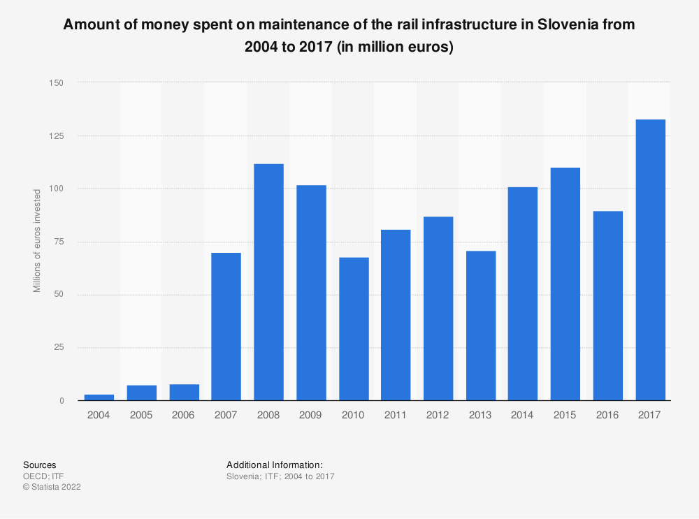 Statistic: Amount of money spent on maintenance of the rail infrastructure in Slovenia from 2004 to 2017 (in million euros)   Statista